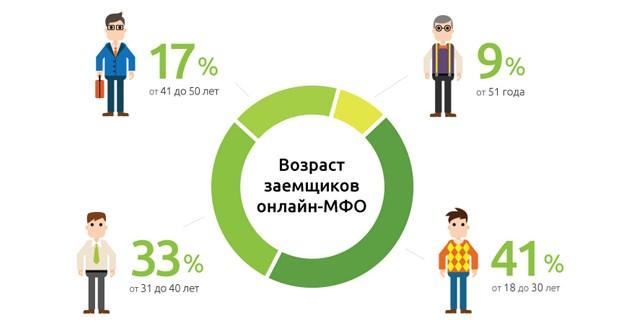 статистика МФО